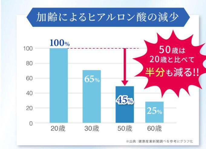 加齢によるヒアルロン酸の減少のグラフ
