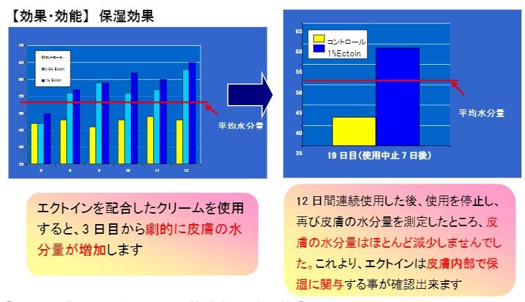 エクトイン配合クリームを使用した後の皮膚の水分量の変化のグラフと説明