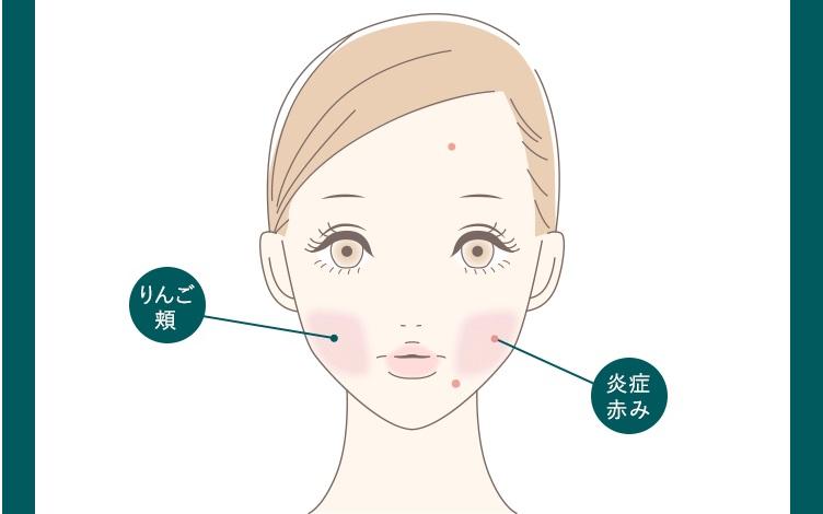 sirocosカラーグローファンデーションのペールグリーンの合う肌の人の図